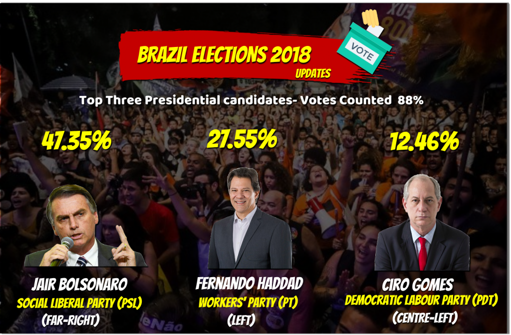 88percent counting Brazil