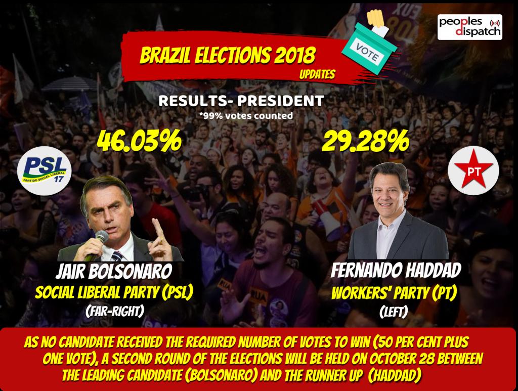Final Results Brazil